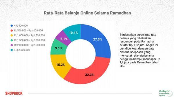 belanja online (2)