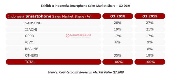 Ini 5 Besar Merek Hp Paling Laku Di Indonesia Gadgetsquad Id