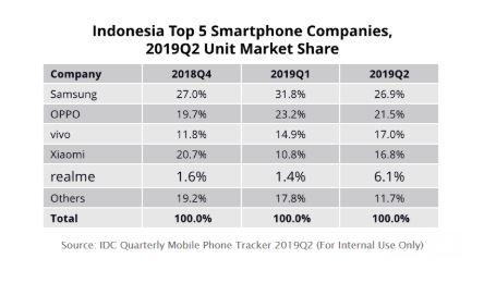 Top 5 Smartphone Brand di Indonesia IDC